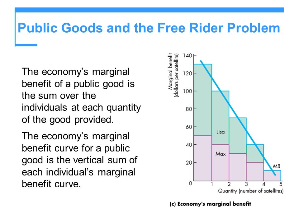 Public Goods and the Free Rider Problem The economys marginal benefit of a public good is the sum over the individuals at each quantity of the good pr