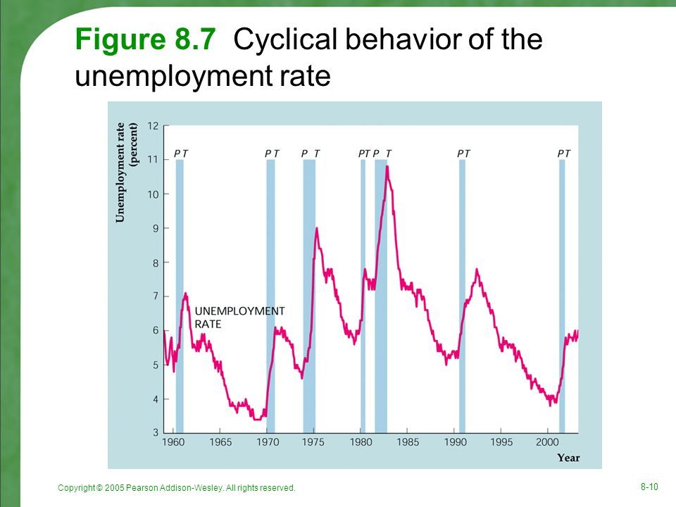 Copyright © 2005 Pearson Addison-Wesley. All rights reserved. 8-10 Figure 8.7 Cyclical behavior of the unemployment rate