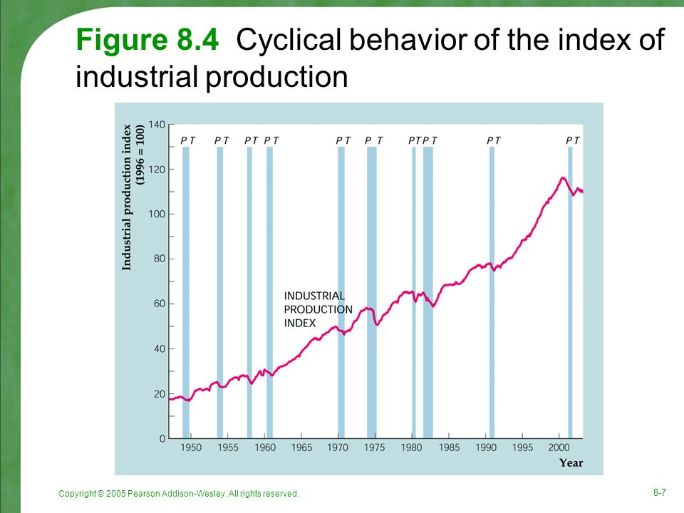 Copyright © 2005 Pearson Addison-Wesley. All rights reserved. 8-7 Figure 8.4 Cyclical behavior of the index of industrial production