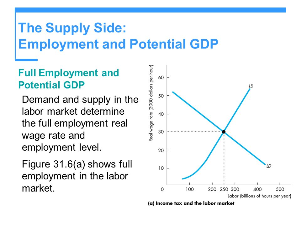The Supply Side: Employment and Potential GDP Full Employment and Potential GDP Demand and supply in the labor market determine the full employment re