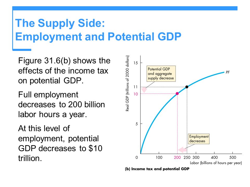 The Supply Side: Employment and Potential GDP Figure 31.6(b) shows the effects of the income tax on potential GDP. Full employment decreases to 200 bi