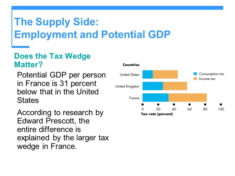 The Supply Side: Employment and Potential GDP Does the Tax Wedge Matter? Potential GDP per person in France is 31 percent below that in the United Sta