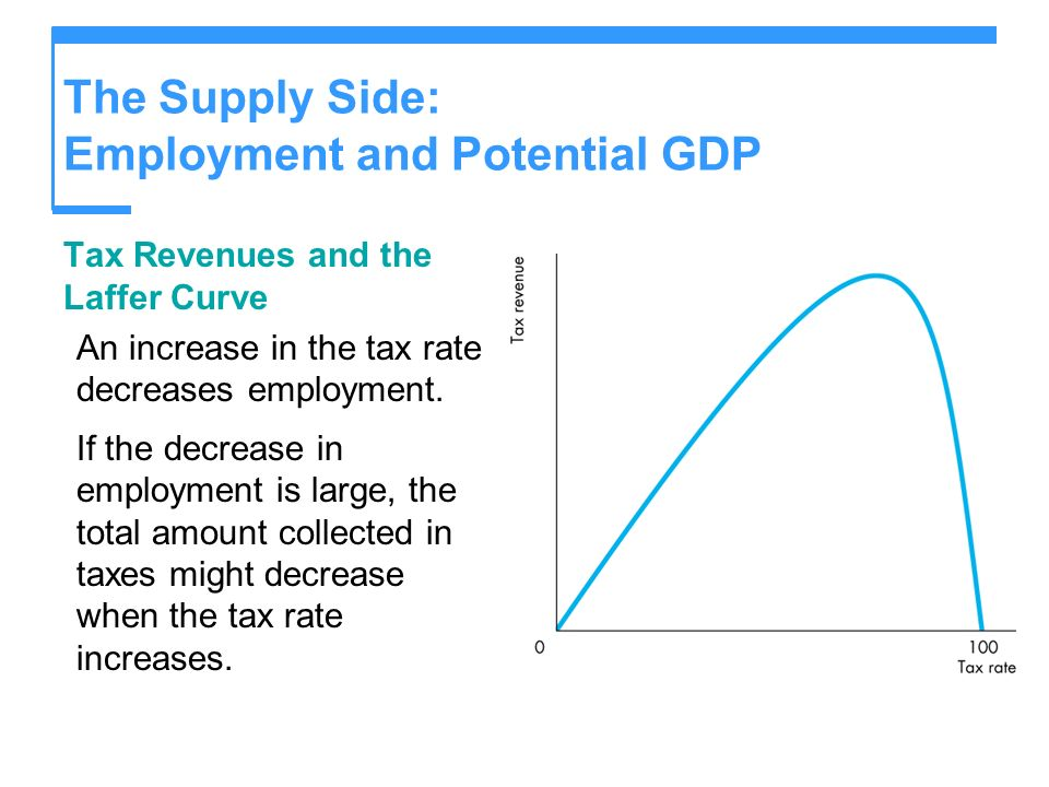 The Supply Side: Employment and Potential GDP Tax Revenues and the Laffer Curve An increase in the tax rate decreases employment. If the decrease in e