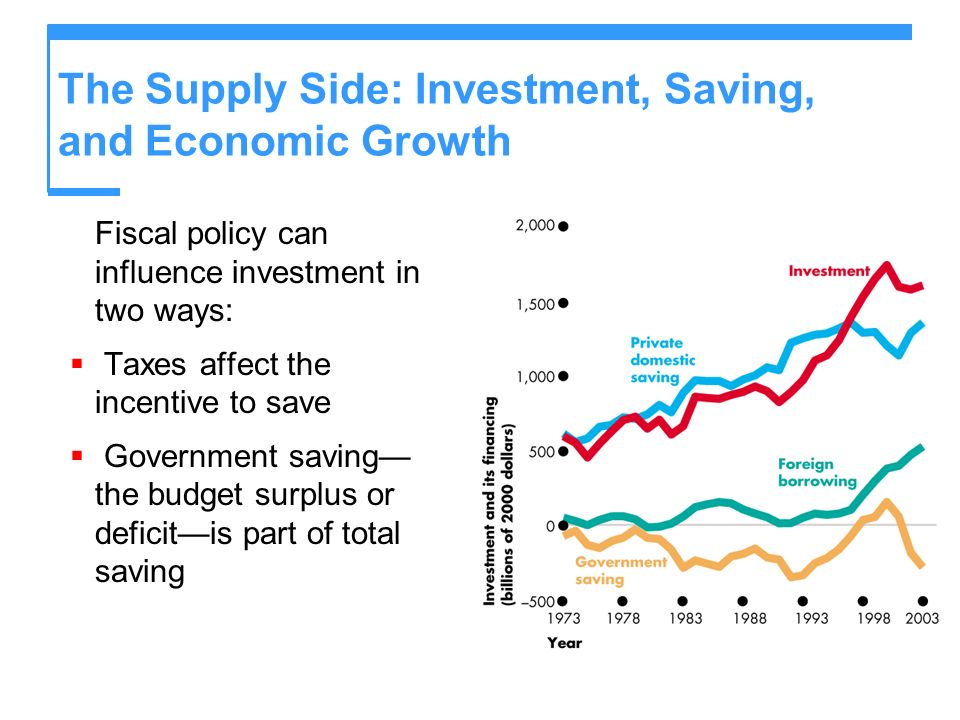 The Supply Side: Investment, Saving, and Economic Growth Fiscal policy can influence investment in two ways: Taxes affect the incentive to save Govern