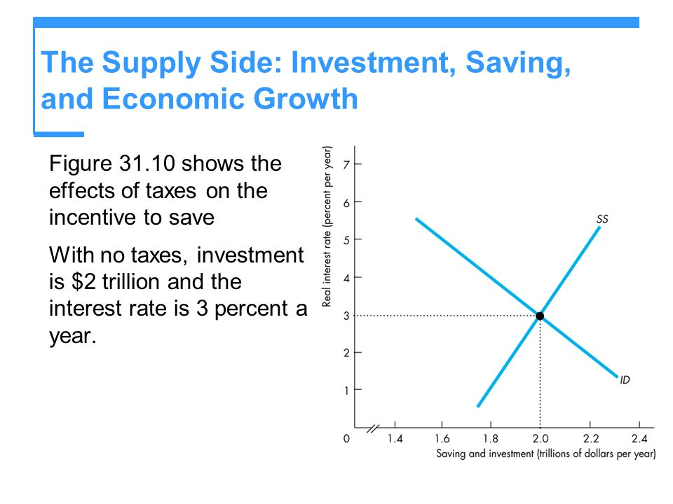 The Supply Side: Investment, Saving, and Economic Growth Figure 31.10 shows the effects of taxes on the incentive to save With no taxes, investment is