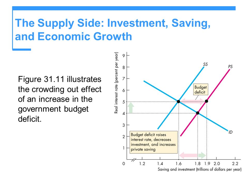 The Supply Side: Investment, Saving, and Economic Growth Figure 31.11 illustrates the crowding out effect of an increase in the government budget defi