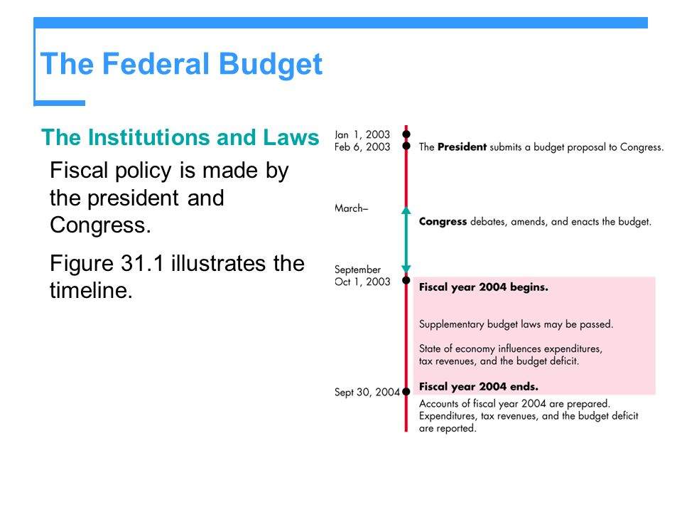 The Federal Budget The Institutions and Laws Fiscal policy is made by the president and Congress. Figure 31.1 illustrates the timeline.