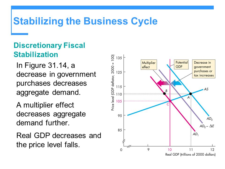 Stabilizing the Business Cycle Discretionary Fiscal Stabilization In Figure 31.14, a decrease in government purchases decreases aggregate demand. A mu