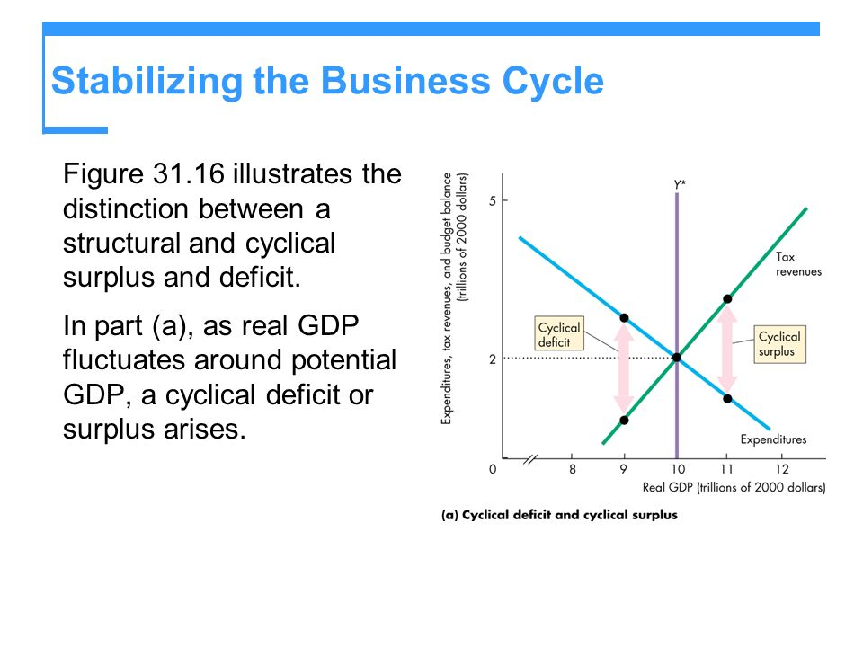 Stabilizing the Business Cycle Figure 31.16 illustrates the distinction between a structural and cyclical surplus and deficit. In part (a), as real GD