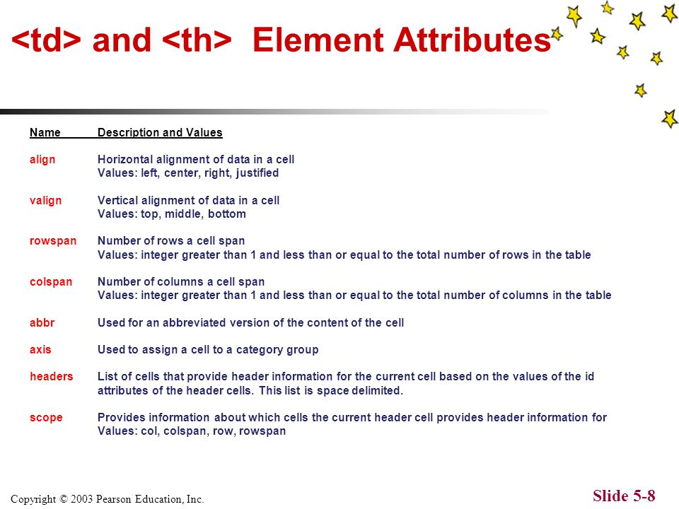 Copyright © 2003 Pearson Education, Inc. Slide 5-7 Element Attributes NameDescription and Values summaryText description of the table. Useful for nonv