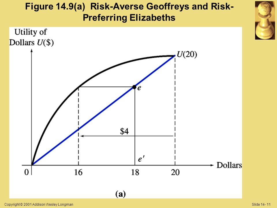 Copyright © 2001 Addison Wesley LongmanSlide 14- 11 Figure 14.9(a) Risk-Averse Geoffreys and Risk- Preferring Elizabeths