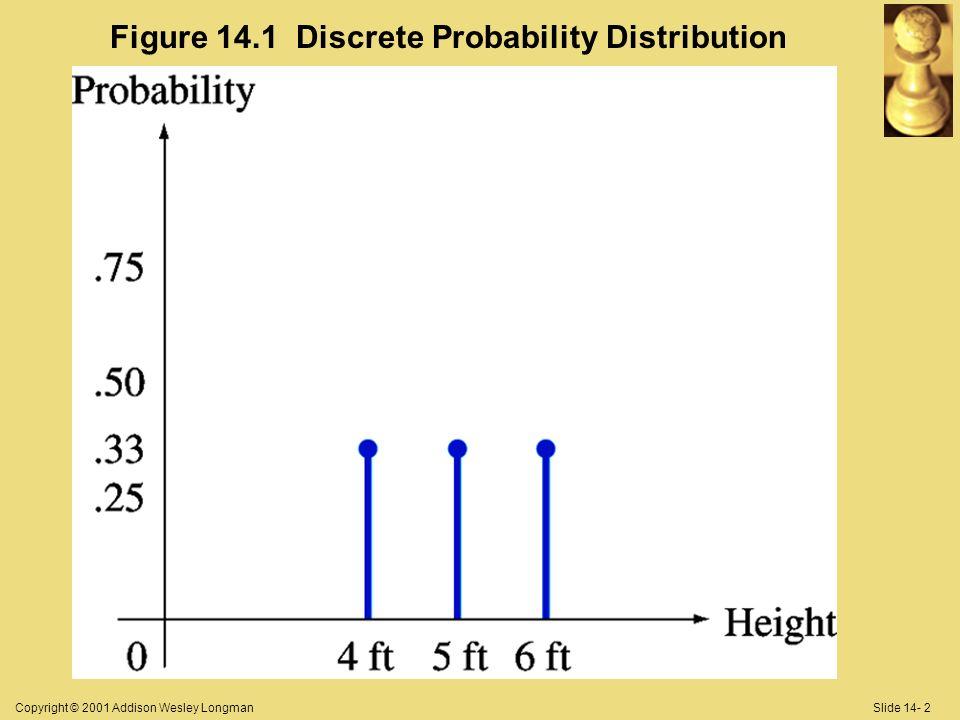 Copyright © 2001 Addison Wesley LongmanSlide 14- 2 Figure 14.1 Discrete Probability Distribution