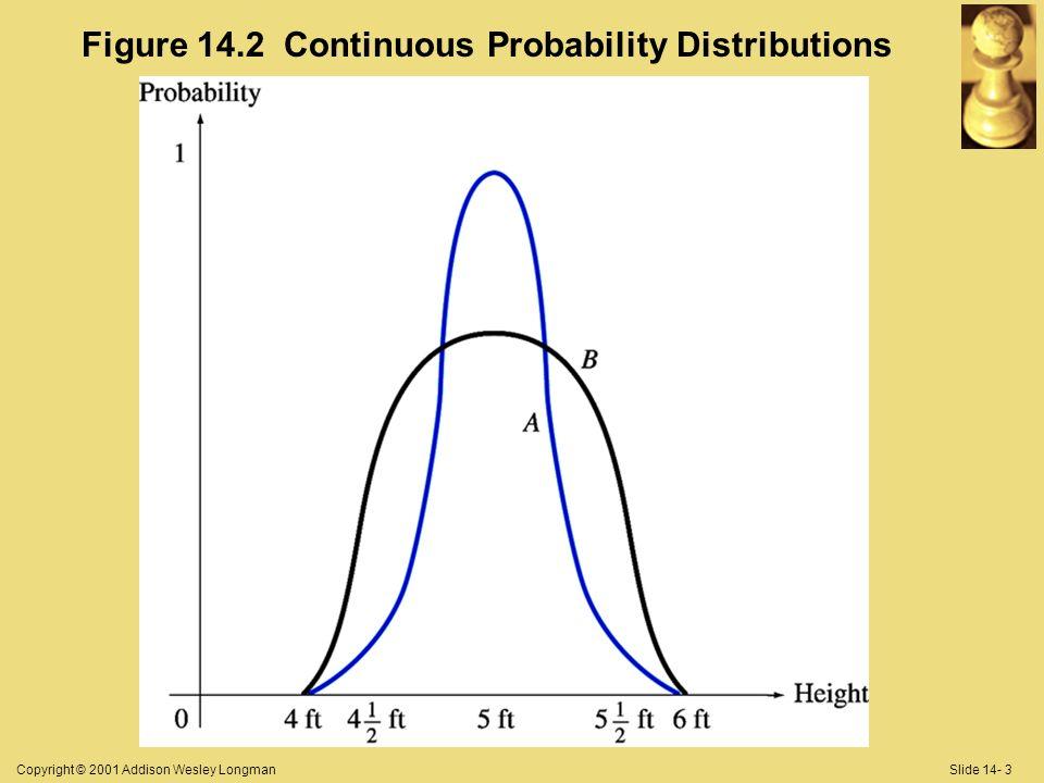 Copyright © 2001 Addison Wesley LongmanSlide 14- 3 Figure 14.2 Continuous Probability Distributions