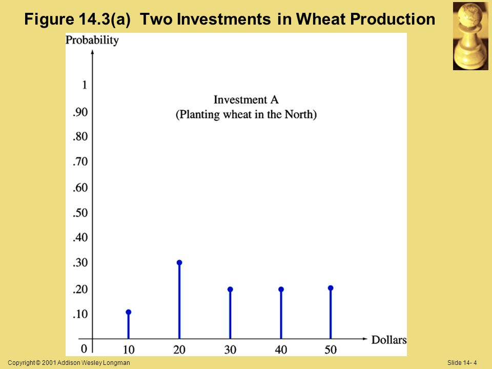Copyright © 2001 Addison Wesley LongmanSlide 14- 4 Figure 14.3(a) Two Investments in Wheat Production