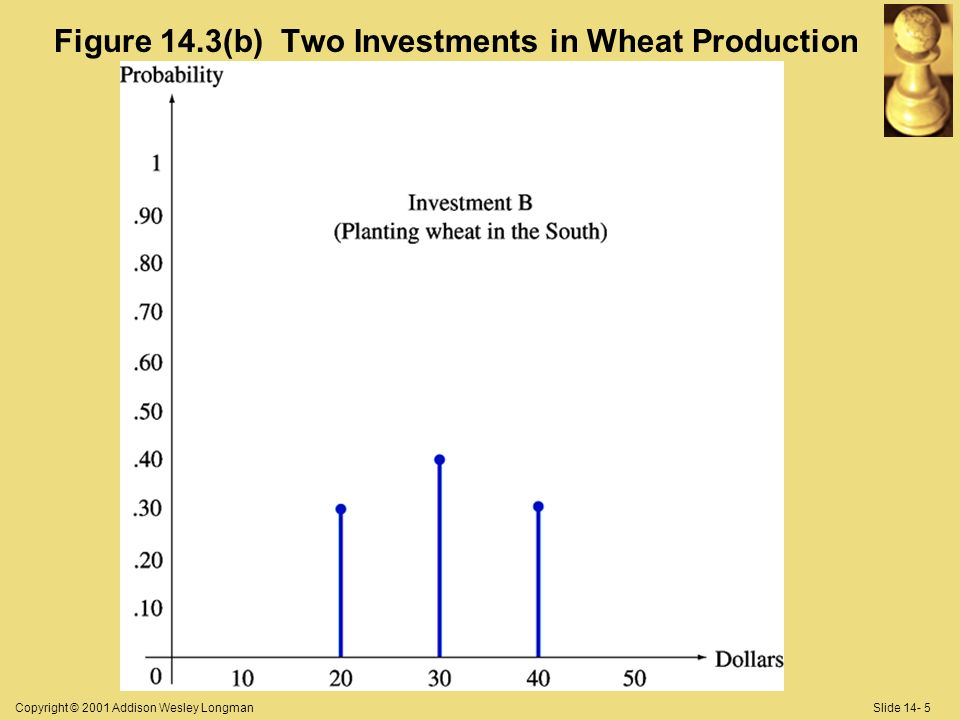 Copyright © 2001 Addison Wesley LongmanSlide 14- 5 Figure 14.3(b) Two Investments in Wheat Production