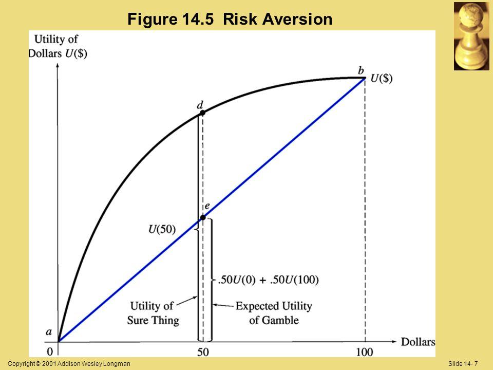 Copyright © 2001 Addison Wesley LongmanSlide 14- 7 Figure 14.5 Risk Aversion