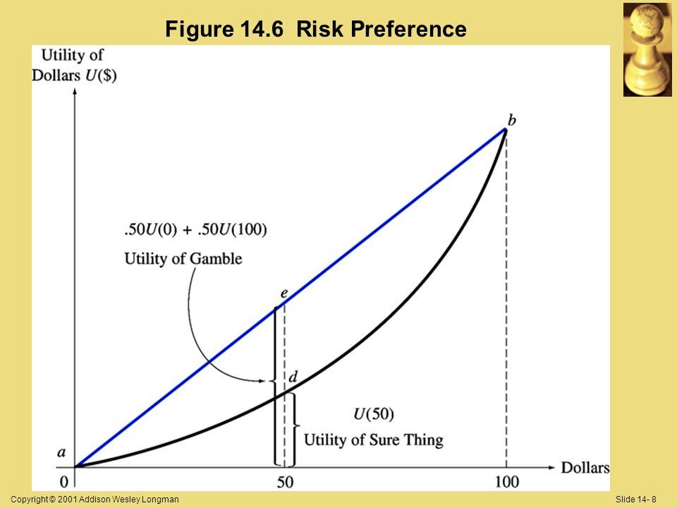 Copyright © 2001 Addison Wesley LongmanSlide 14- 8 Figure 14.6 Risk Preference
