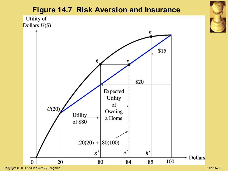 Copyright © 2001 Addison Wesley LongmanSlide 14- 9 Figure 14.7 Risk Aversion and Insurance