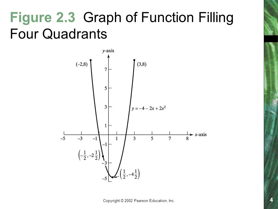 Copyright © 2002 Pearson Education, Inc. 4 Figure 2.3 Graph of Function Filling Four Quadrants