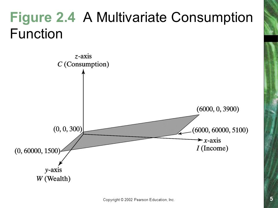 Copyright © 2002 Pearson Education, Inc. 5 Figure 2.4 A Multivariate Consumption Function