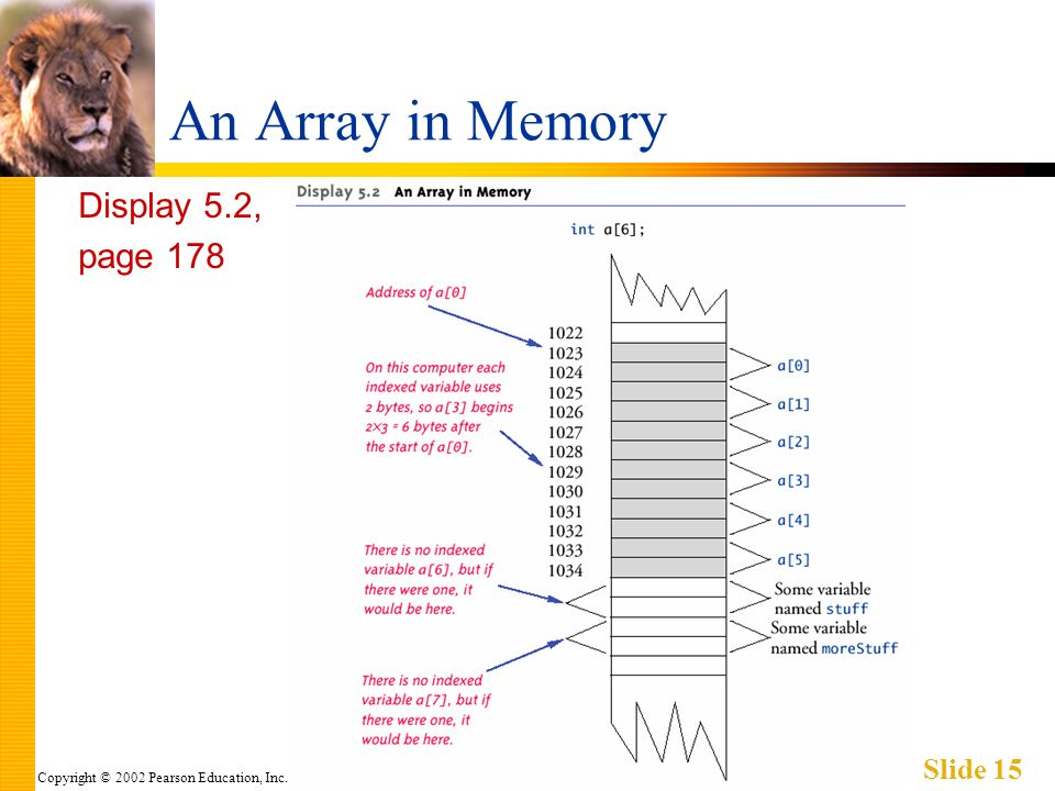 Copyright © 2002 Pearson Education, Inc. Slide 15 An Array in Memory Display 5.2, page 178