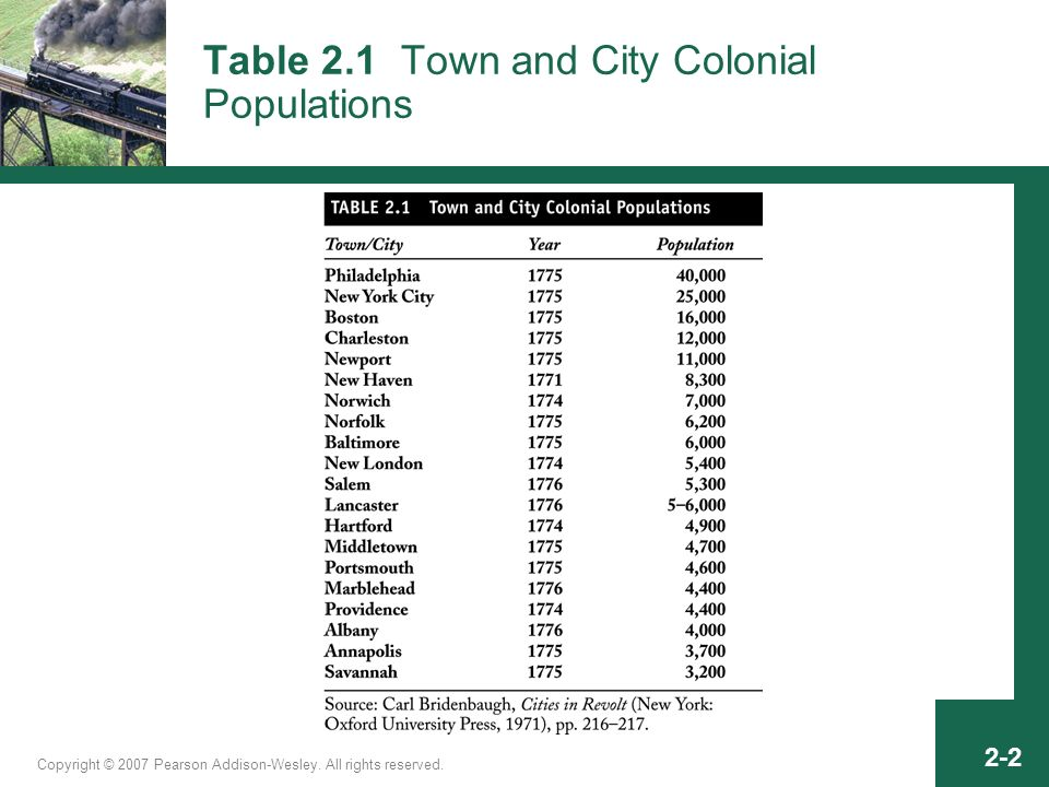 2-2 Table 2.1 Town and City Colonial Populations