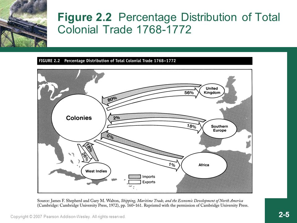 Copyright © 2007 Pearson Addison-Wesley. All rights reserved. 2-5 Figure 2.2 Percentage Distribution of Total Colonial Trade 1768-1772