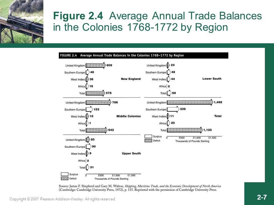 Copyright © 2007 Pearson Addison-Wesley. All rights reserved. 2-7 Figure 2.4 Average Annual Trade Balances in the Colonies 1768-1772 by Region