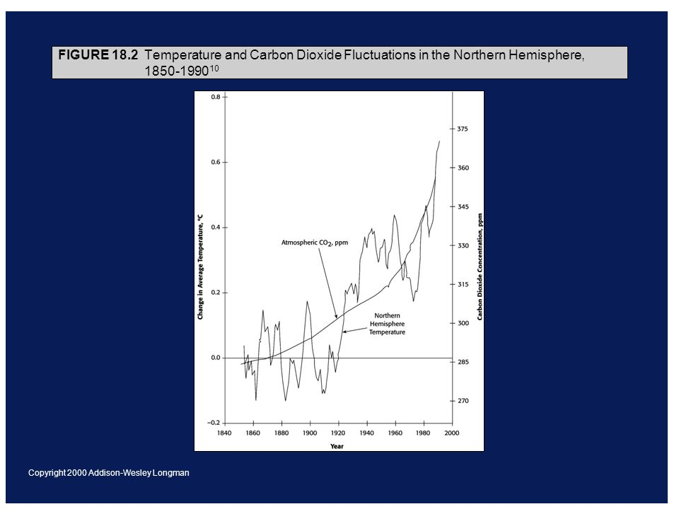 Copyright 2000 Addison-Wesley Longman FIGURE 18.2 Temperature and Carbon Dioxide Fluctuations in the Northern Hemisphere, 1850-1990 10