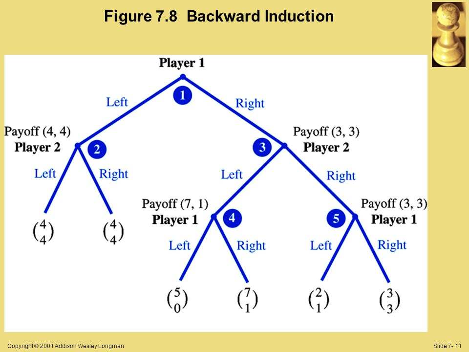 Copyright © 2001 Addison Wesley LongmanSlide 7- 11 Figure 7.8 Backward Induction