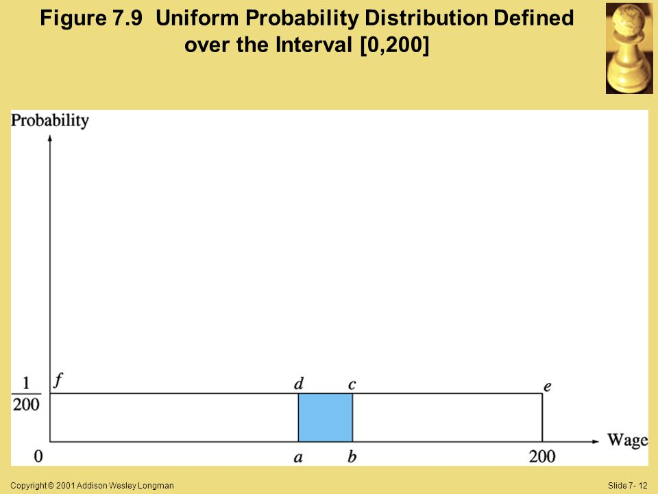 Copyright © 2001 Addison Wesley LongmanSlide 7- 12 Figure 7.9 Uniform Probability Distribution Defined over the Interval [0,200]