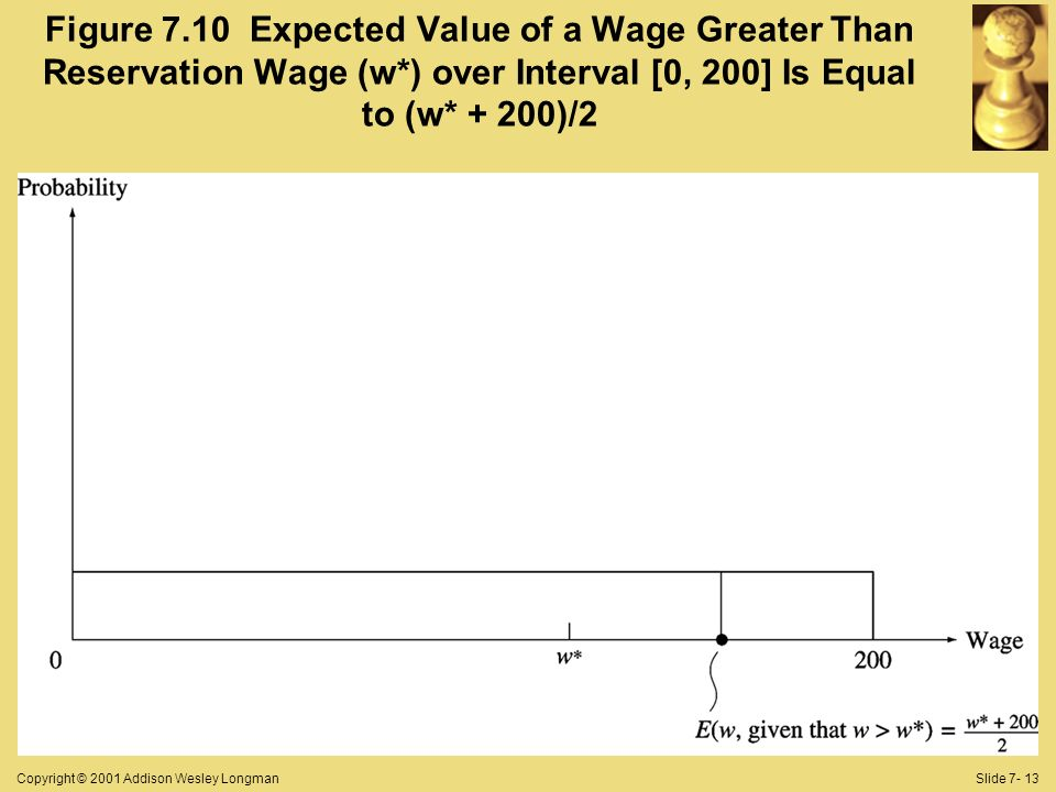 Copyright © 2001 Addison Wesley LongmanSlide Figure 7.10 Expected Value of a Wage Greater Than Reservation Wage (w*) over Interval [0, 200] Is Equal to (w* + 200)/2