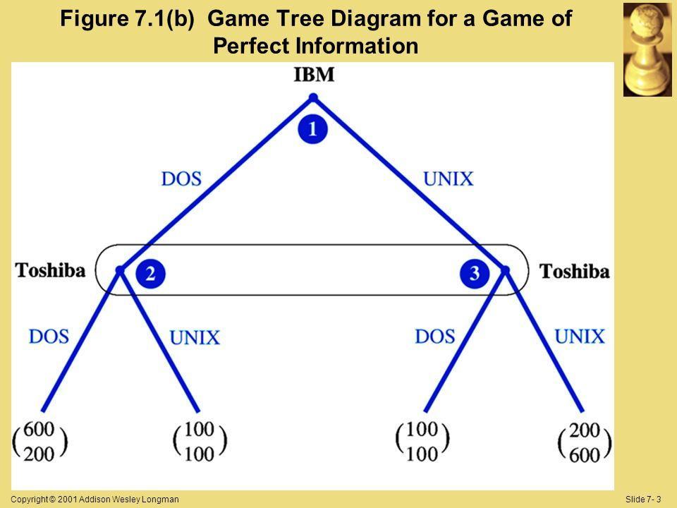 Copyright © 2001 Addison Wesley LongmanSlide 7- 3 Figure 7.1(b) Game Tree Diagram for a Game of Perfect Information