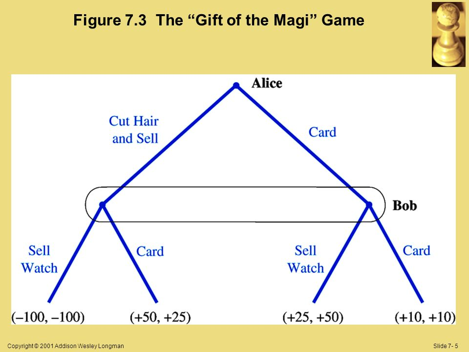 Copyright © 2001 Addison Wesley LongmanSlide 7- 5 Figure 7.3 The Gift of the Magi Game