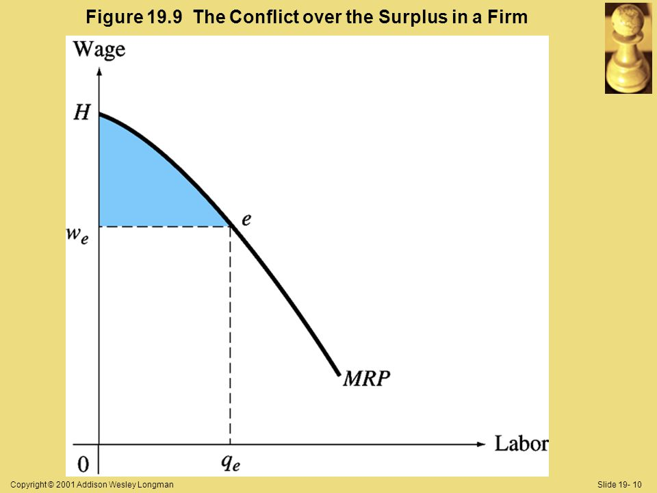 Copyright © 2001 Addison Wesley LongmanSlide Figure 19.9 The Conflict over the Surplus in a Firm