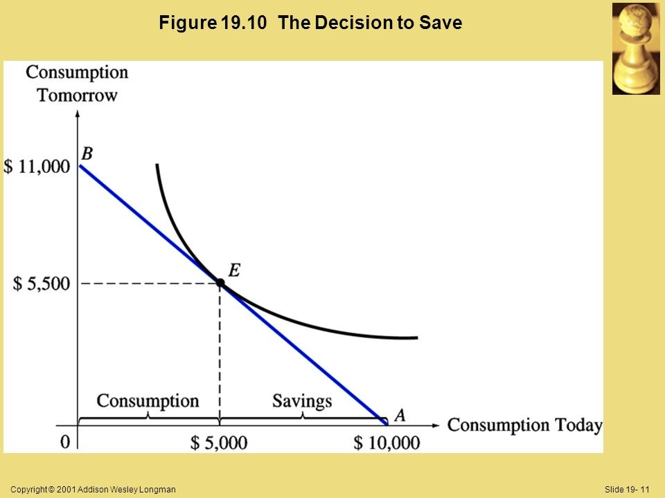 Copyright © 2001 Addison Wesley LongmanSlide Figure The Decision to Save