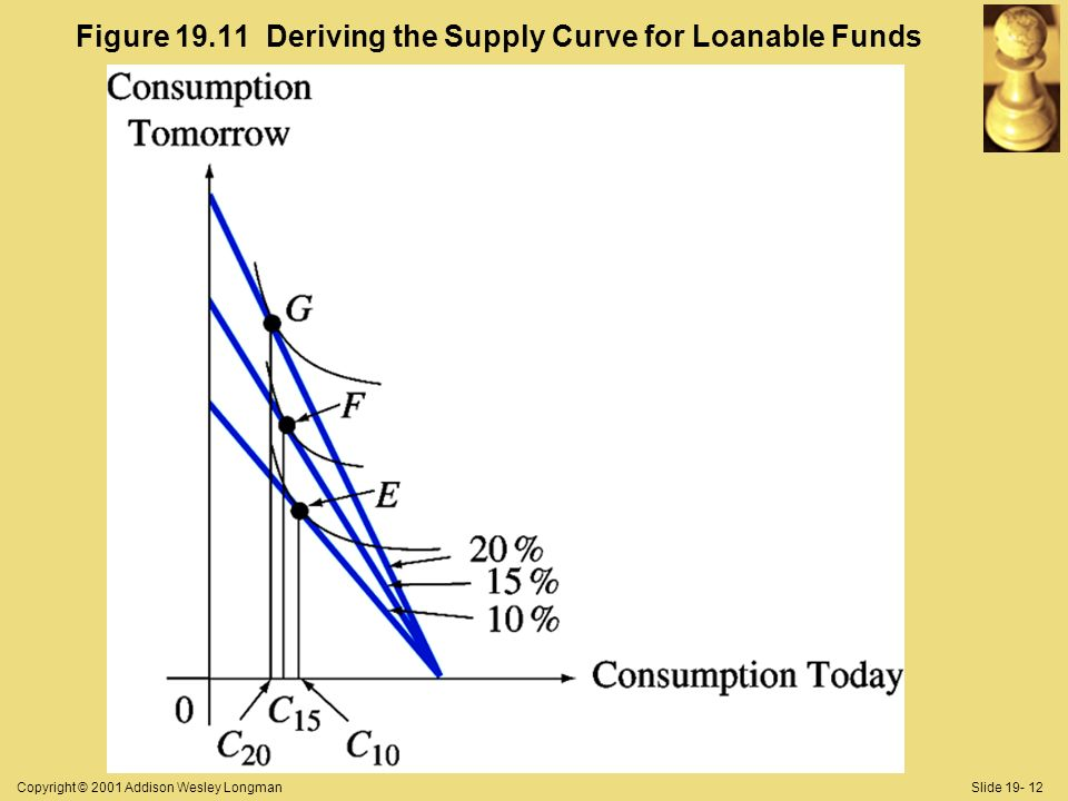 Copyright © 2001 Addison Wesley LongmanSlide Figure Deriving the Supply Curve for Loanable Funds