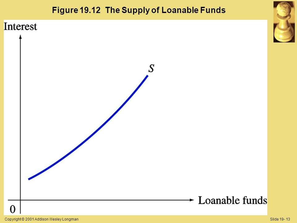 Copyright © 2001 Addison Wesley LongmanSlide 19- 13 Figure 19.12 The Supply of Loanable Funds