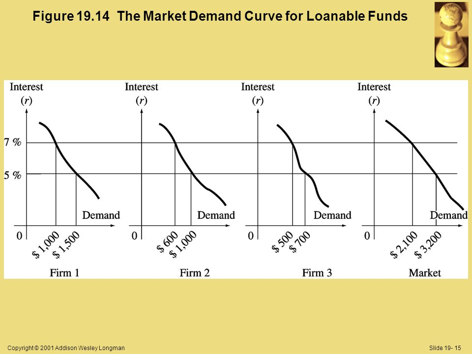 Copyright © 2001 Addison Wesley LongmanSlide Figure The Market Demand Curve for Loanable Funds