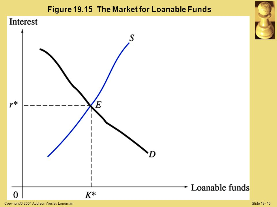 Copyright © 2001 Addison Wesley LongmanSlide 19- 16 Figure 19.15 The Market for Loanable Funds