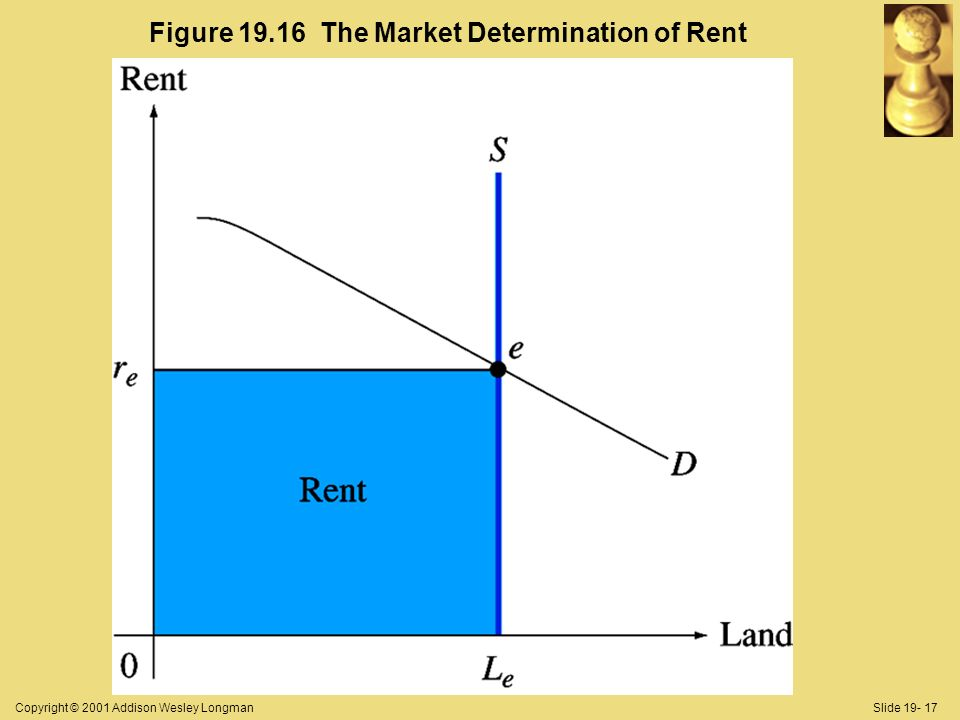 Copyright © 2001 Addison Wesley LongmanSlide 19- 17 Figure 19.16 The Market Determination of Rent