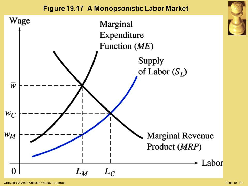 Copyright © 2001 Addison Wesley LongmanSlide 19- 18 Figure 19.17 A Monopsonistic Labor Market