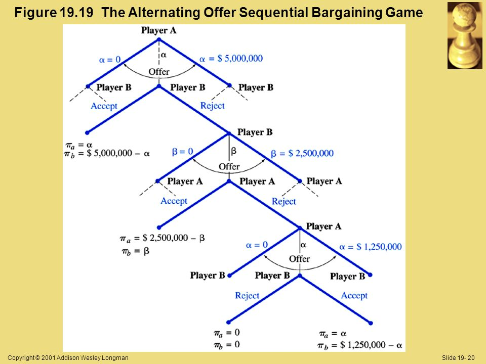 Copyright © 2001 Addison Wesley LongmanSlide Figure The Alternating Offer Sequential Bargaining Game