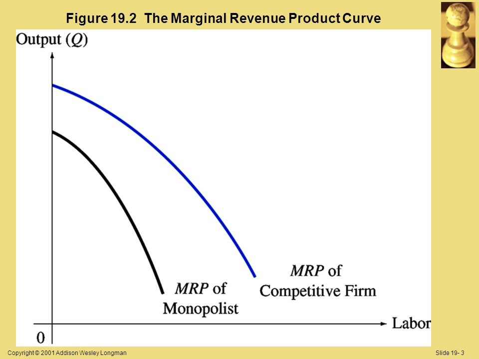 Copyright © 2001 Addison Wesley LongmanSlide 19- 3 Figure 19.2 The Marginal Revenue Product Curve