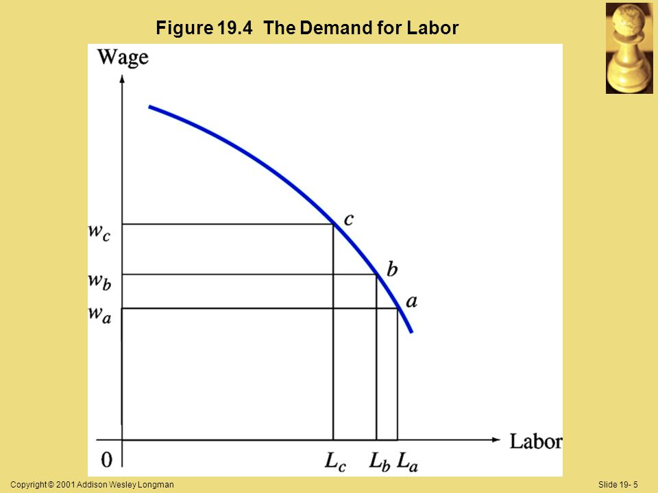 Copyright © 2001 Addison Wesley LongmanSlide 19- 5 Figure 19.4 The Demand for Labor