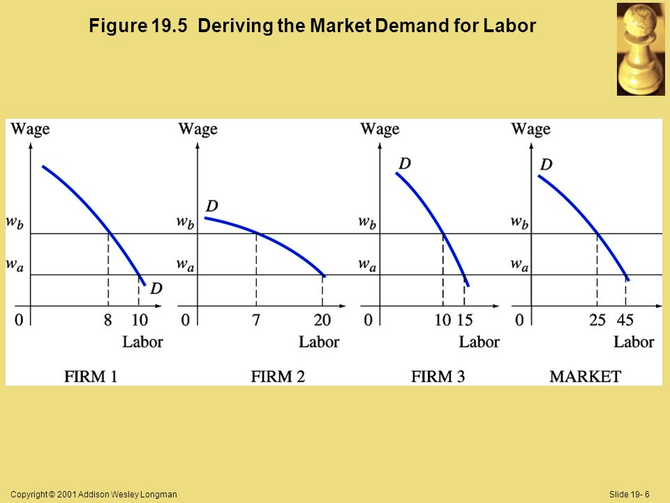 Copyright © 2001 Addison Wesley LongmanSlide 19- 6 Figure 19.5 Deriving the Market Demand for Labor