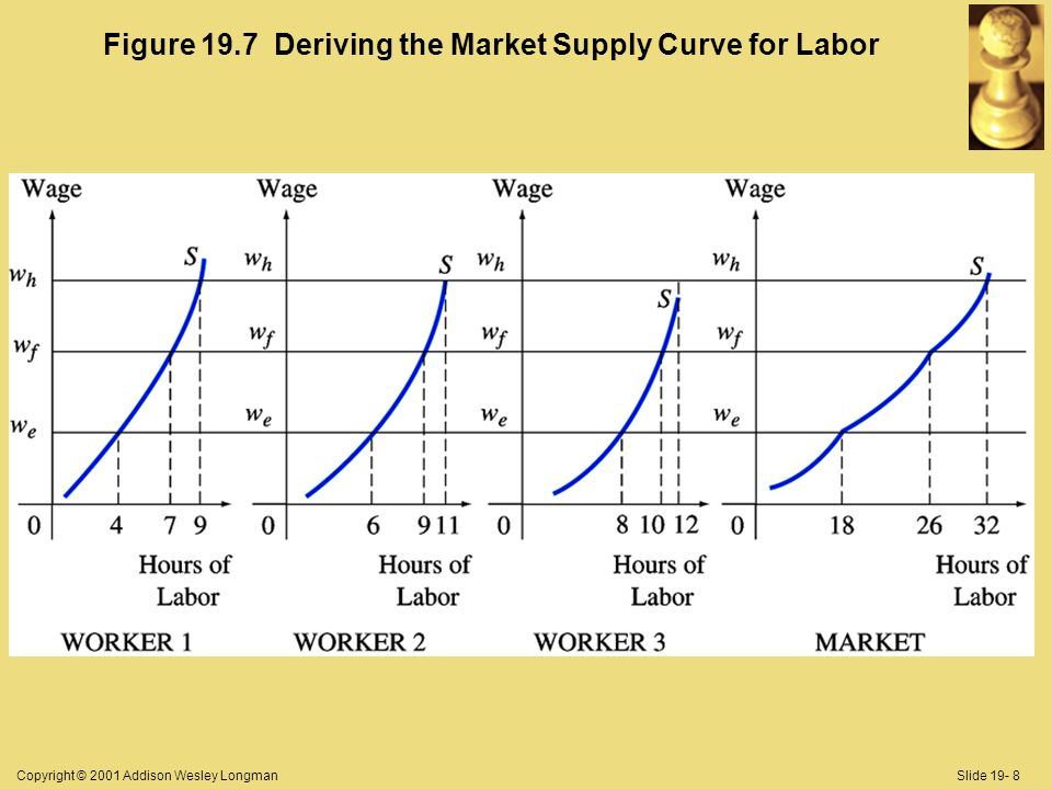 Copyright © 2001 Addison Wesley LongmanSlide 19- 8 Figure 19.7 Deriving the Market Supply Curve for Labor