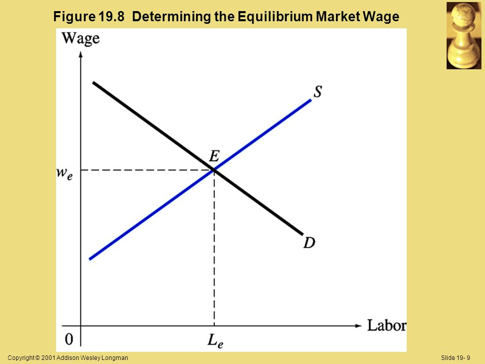 Copyright © 2001 Addison Wesley LongmanSlide 19- 9 Figure 19.8 Determining the Equilibrium Market Wage