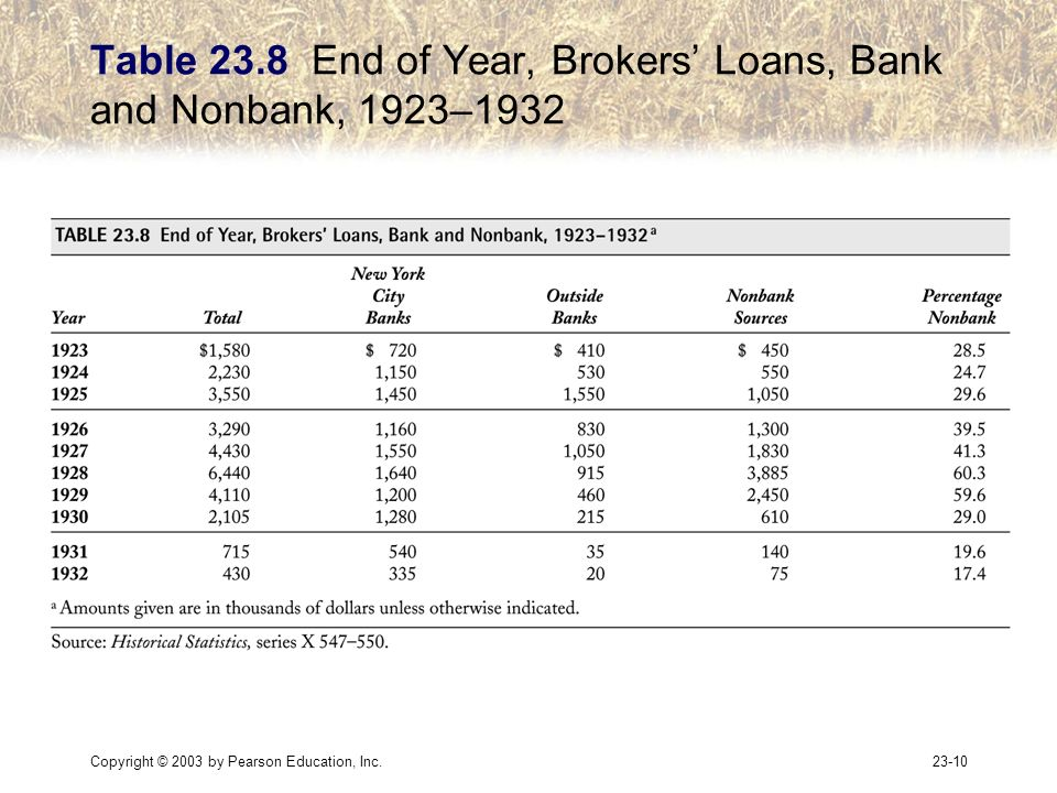 Copyright © 2003 by Pearson Education, Inc.23-10 Table 23.8 End of Year, Brokers Loans, Bank and Nonbank, 1923–1932