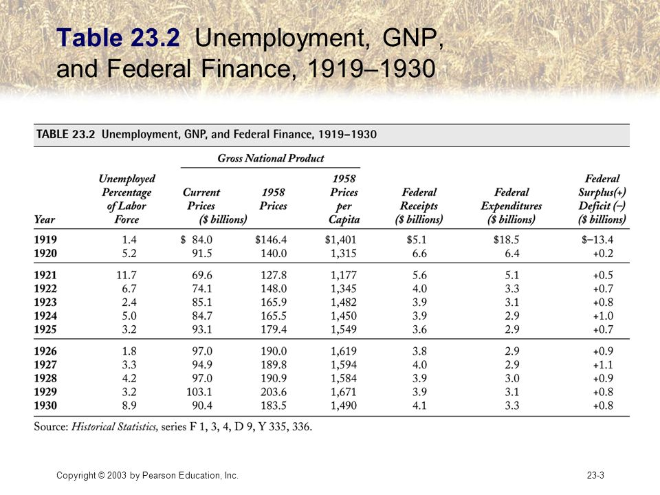 Copyright © 2003 by Pearson Education, Inc.23-3 Table 23.2 Unemployment, GNP, and Federal Finance, 1919–1930
